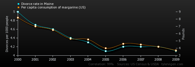 Divorce rate in Maine per capita vs. consumption of margarine (US)