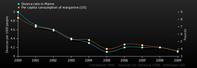 Divorce rate in Maine per capita vs. consumption of margarine (US)